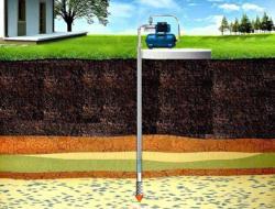 Бурение скважин для воды: основные особенности
